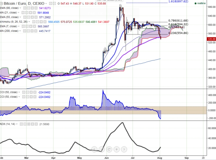 BTC/EUR trades below 90-day EMA, decline till 485 likely - EconoTimes