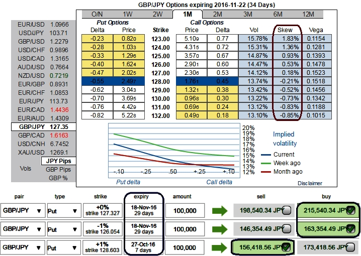 Fx options reverse knock out