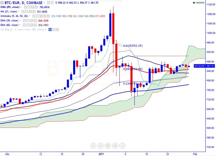 Narrow range trading system
