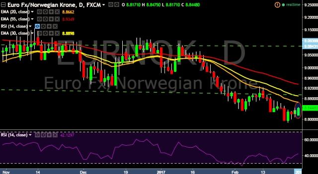 Forex sek to euro
