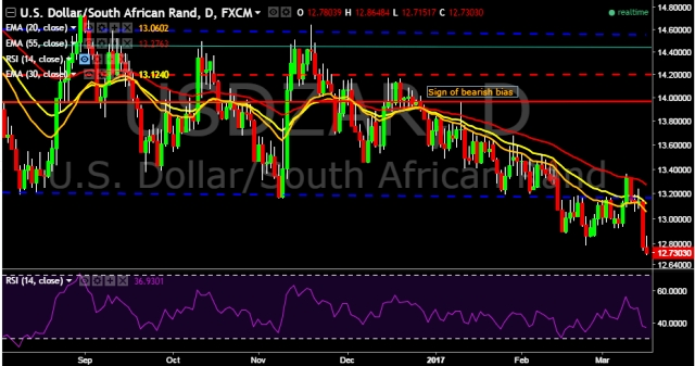 Forex rate zar gbp