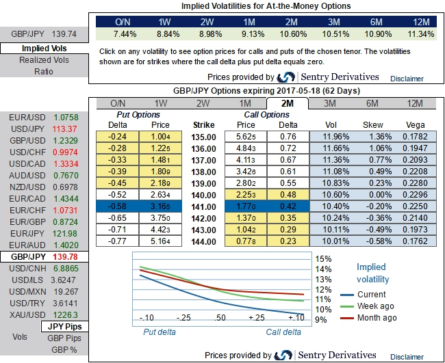 Convexity in fx options