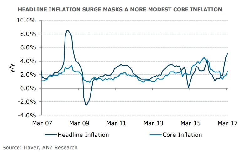Bank Negara Malaysia to look through inflation surge ...
