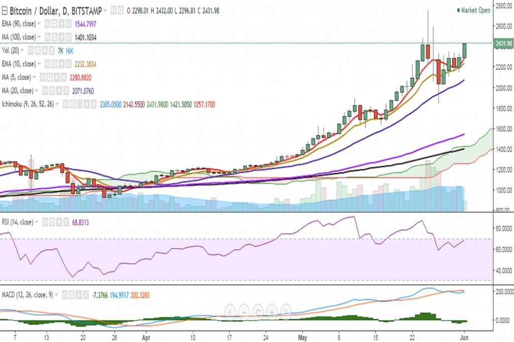 FxWirePro: BTC/USD breaches 23.6% fib, jump till 2600 likely ...