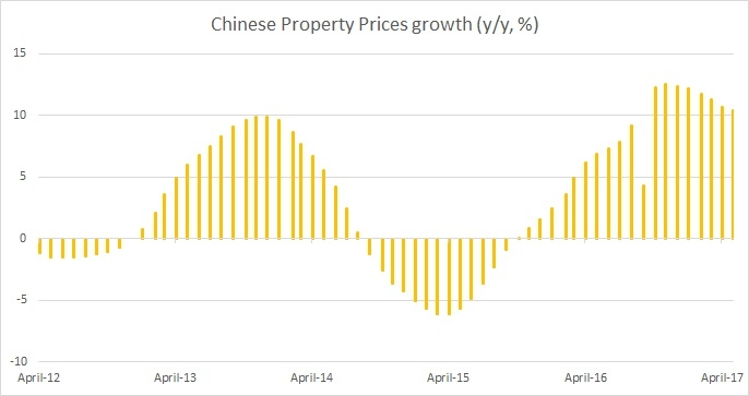 China May home prices rise 0.7 percent m/m, 10.4 percent y/y
