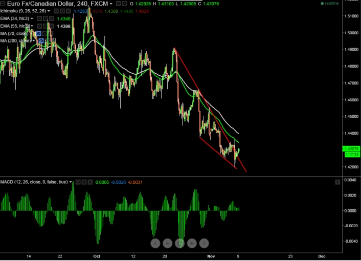 FxWirePro EUR CAD Takes Support Near Trend Line Good To Buy At