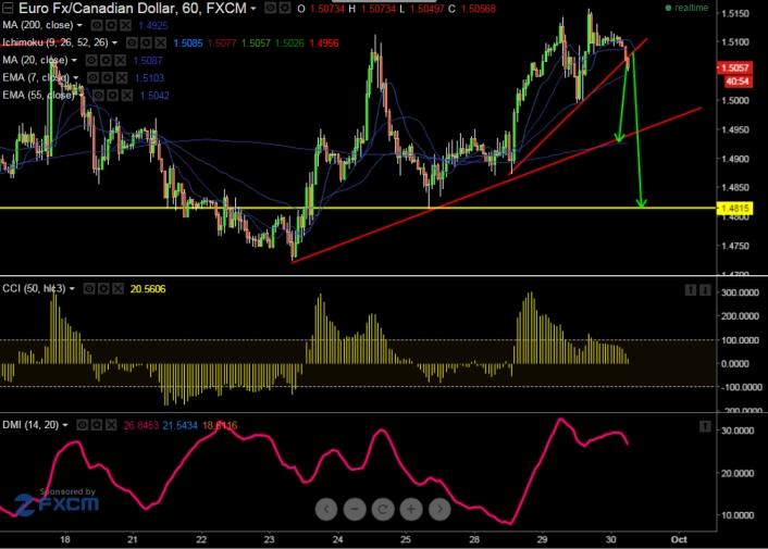 EUR CAD Breaks Minor Support Around 15070 Targets 14940