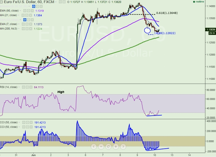 FxWirePro: EUR/USD faces strong support at 100 HMA, good to