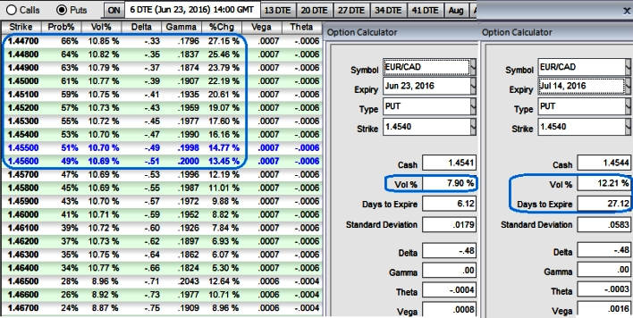 FxWirePro Place EUR CAD Put Ratio Spread On Shrinking 1w IVs