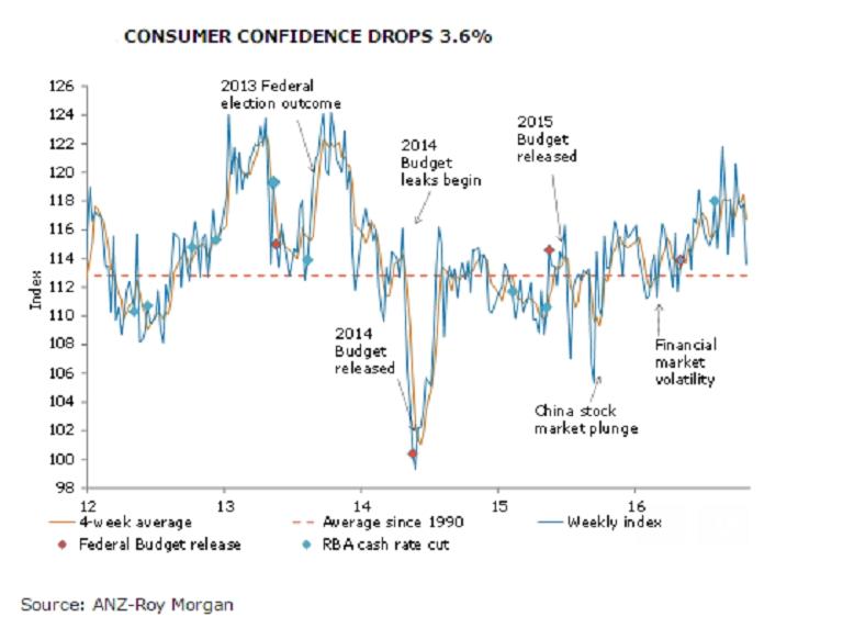 Australia consumer confidence falls sharply on ...