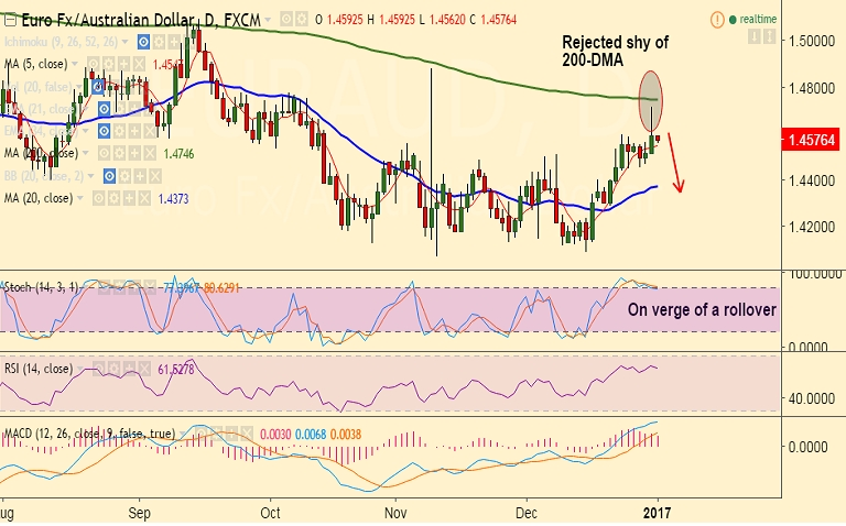 FxWirePro EUR AUD Rejected Shy Of 200 DMA Breach 5 At 14547 To See Further Weakness