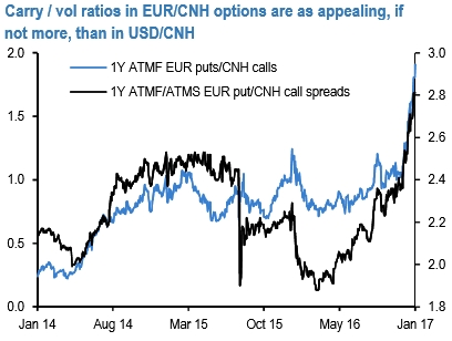 Eur usd option trading