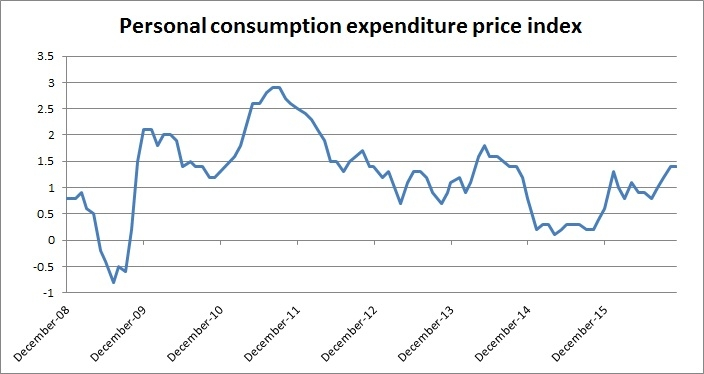 """personal consumption expenditures price index essay And the gross domestic product (gdp) price index """"a reconciliation between the consumer price index and the personal consumption expenditures price index."""