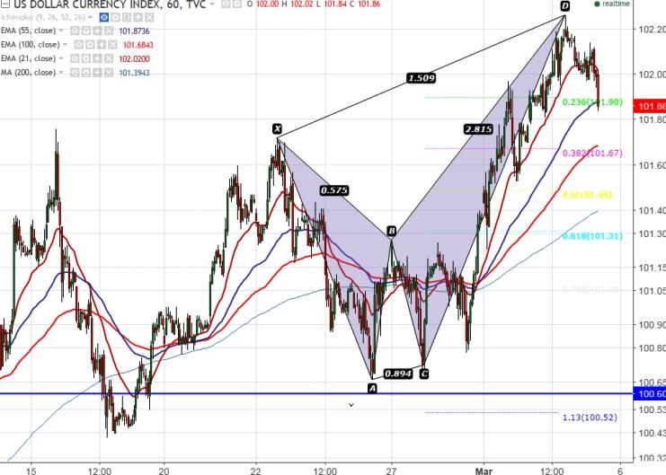 FxWirePro:US Dollar Index forms Bearish Cypher Pattern, good