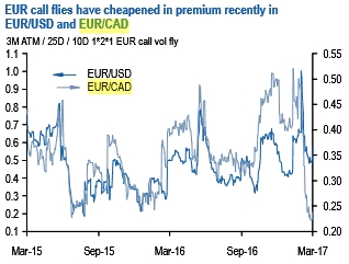 With Limited Room For Euro Appreciation And The Near Certainty Of A Vol Slump In Event Macron Victory Long Delta Short Vega Strategies Such As EUR