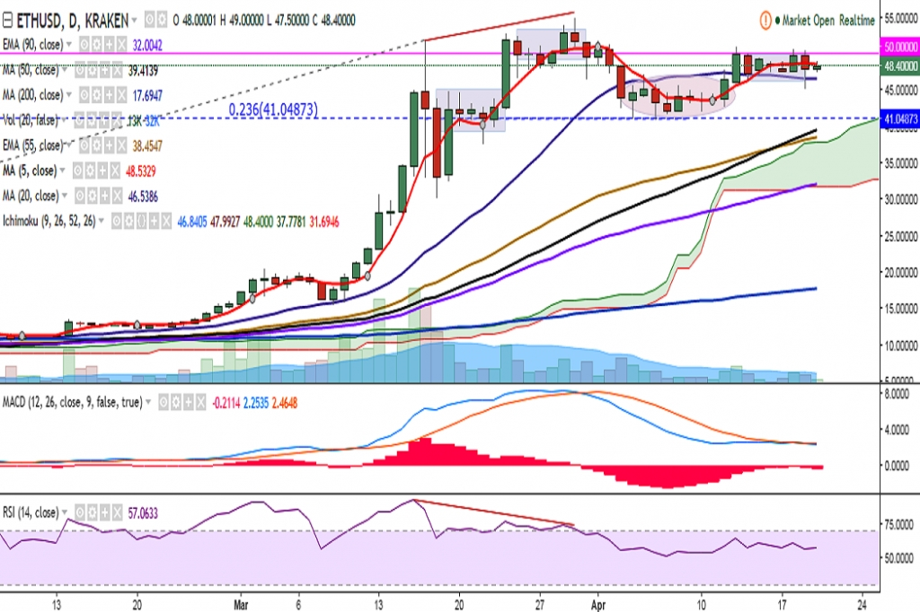FxWirePro: ETH/USD trades in narrow range, bias neutral ...