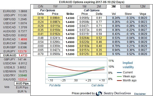 79 euro to aud dollars
