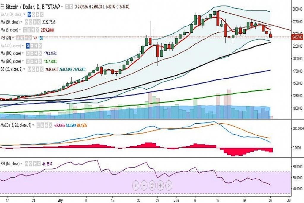 BTC/USD trades well below 10-DMA, bias lower, good to sell ...