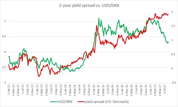 Fundamental Evaluation Series: USD/DKK vs. 2-year yield spread - EconoTimes