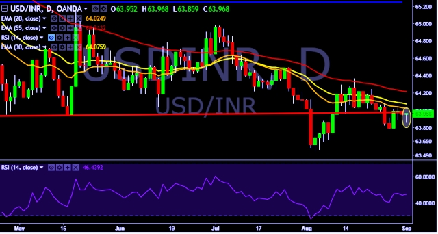 usd inr movement Usd/inr fx_idc:usdinr has been hovering around the 685 mark for quite some time (around a month) now, and has started to come down slowly i can see that the price has formed a double top with a negative divergence.