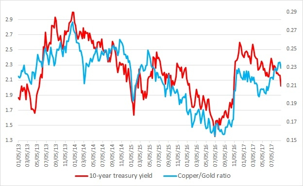 The Worrisome Relationship Between >> Worrisome Signs Series Copper Gold Ratio Vs U S 10 Year Yield