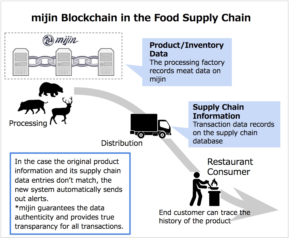 Japan To Use Mijin Blockchain For Game Meat Supply Chain Management