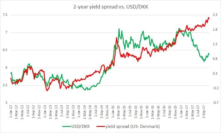 USD/DKK vs. 2-year yield spread - EconoTimes