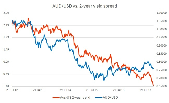 Fundamental Evaluation Series: AUD/USD vs. 2-year yield spread - EconoTimes