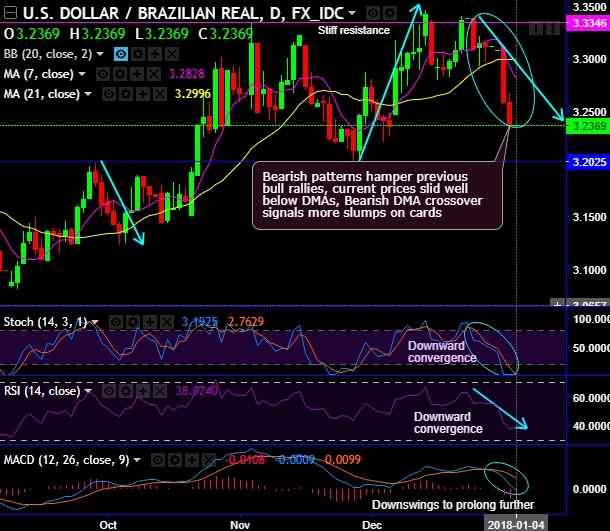 FxWirePro: USD/BRL bulls seem satisfied with 38.2% Fibo retracements, bears form whipsaws on ...