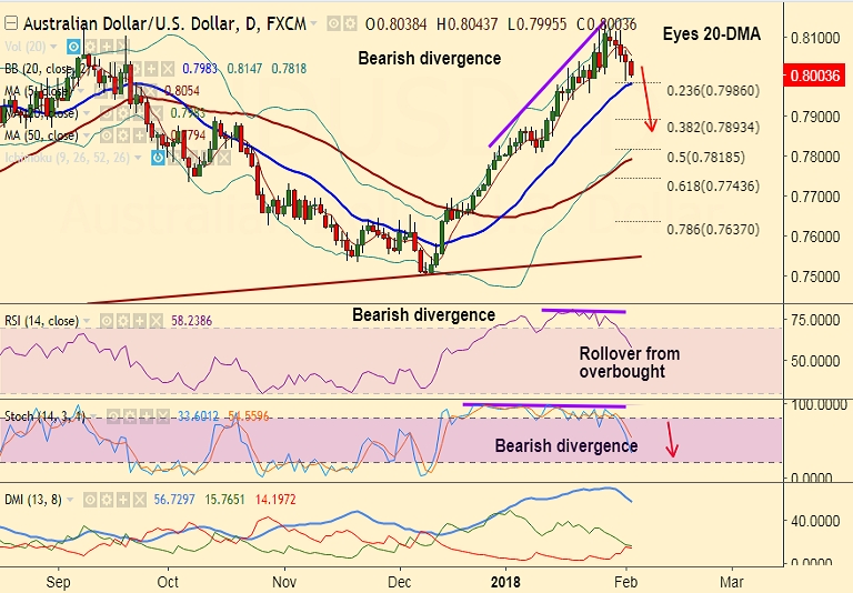 FxWirePro: AUD/USD struggles at 0.80 handle, break below 20-DMA at 0.7986 to accentuate weakness ...