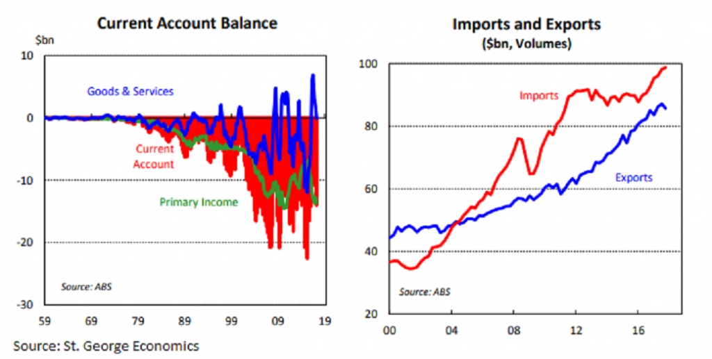 Australia current account deficit widens in Q4, largest in ...