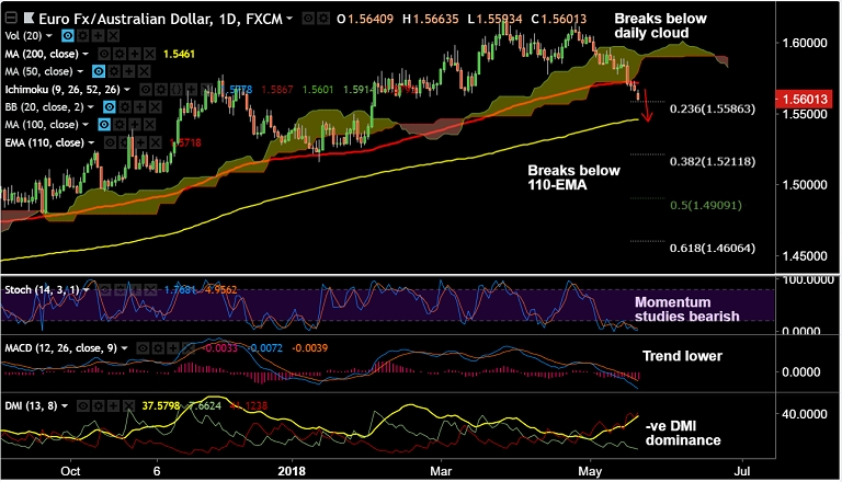 FxWirePro EUR AUD Extends Weakness Below Daily Cloud On Track To Test 200 DMA At 15461 Stay Short