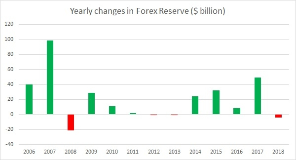 India's forex reserves 2013