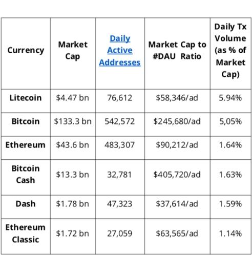 Cryptocurrencies as an asset class an empirical assessment