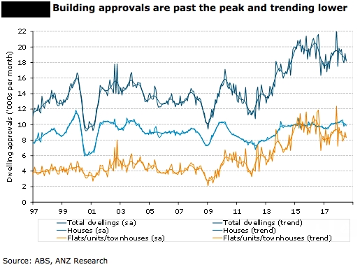 Australias Building Approvals Were Down Sharply In July Largely Payback From The Strong Gain June And As We Expected Apartments Drove Bulk Of