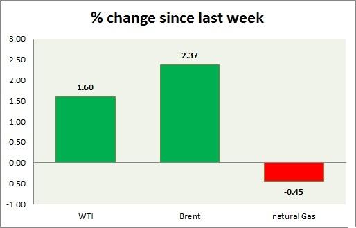 US Change in Crude Oil Stocks Chart