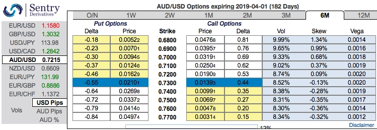 As Has Been The Pattern This Year AUDUSD Taken Another Shift Lower In Trading Range Accordingly Some Sensible Adjustments Are Made To
