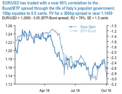 The Current Price Action In Euro Remains Choppy But Essentially Range Bound Trade Weighted Index Gained 25 Month To Mid September On What