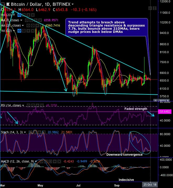 bitcoins volatility arbitrage