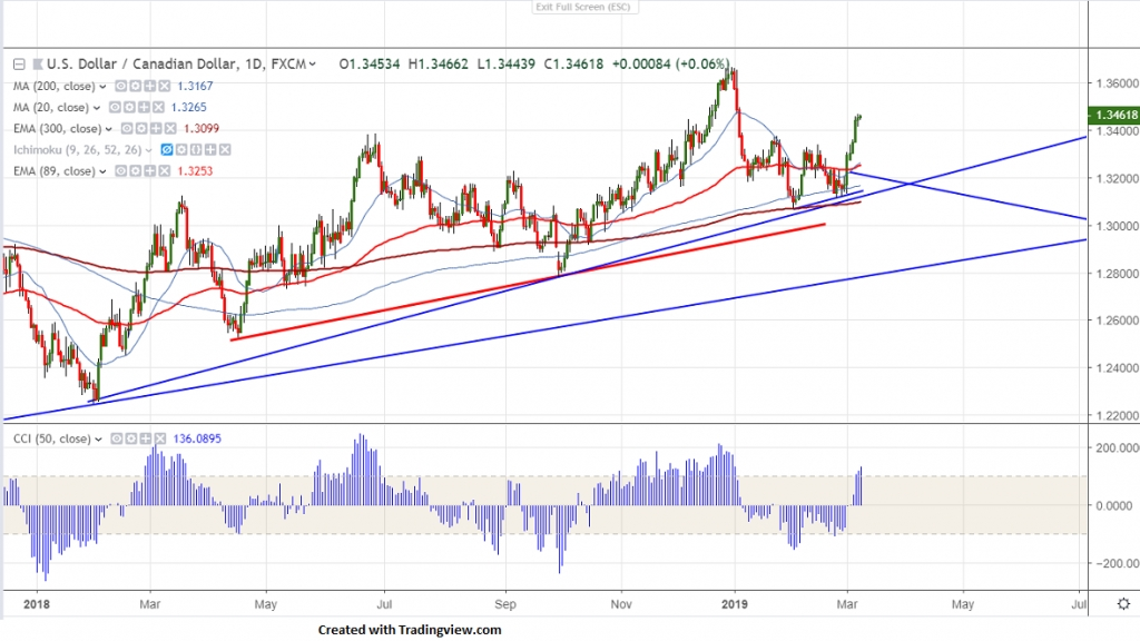 Fxwirepro Usd Cad Hovers Near 2 Month