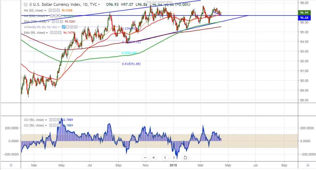 FxWirePro: DXY Daily Outlook - EconoTimes