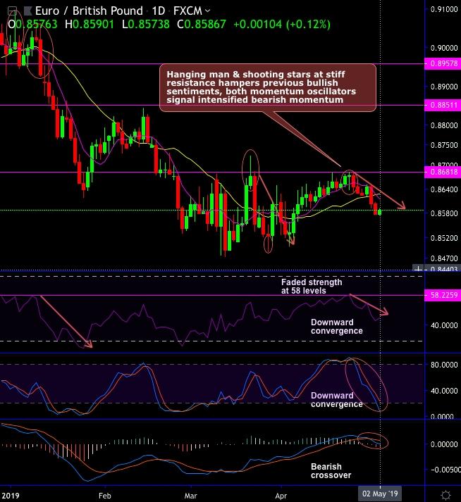 FxWirePro: EUR/GBP bearish trade setup as hanging man pops up at