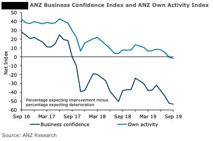German business confidence falls ...