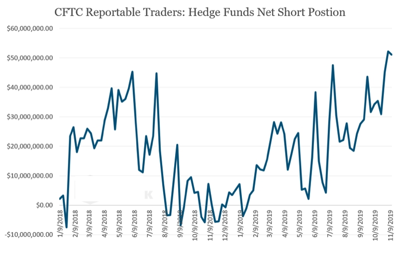 how to hedge cryptocurrency risk