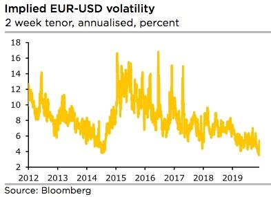 Fxwirepro Eur Usd Derivatives Trades