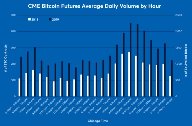 cme bitcoin futures how to trade