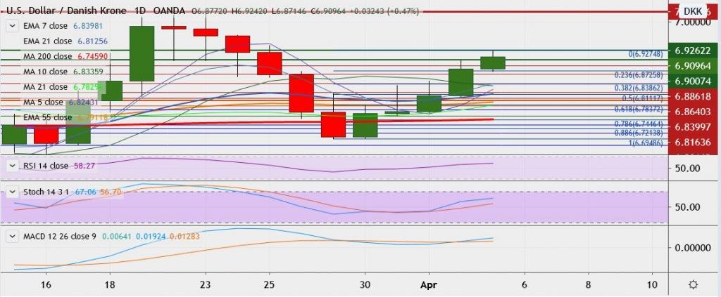 FxWirePro: USD/DKK at 1-week peak, likely to continue bullish momentum - EconoTimes