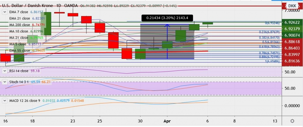 FxWirePro: USD/DKK extends gains, likely to break above 6.9440 - EconoTimes