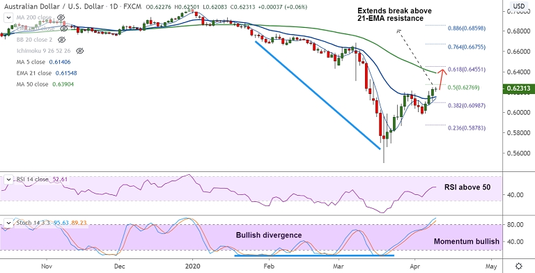 FxWirePro: AUD/USD grinds higher for the 4th straight session, RBA's financial stability review ...